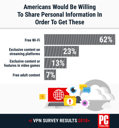 VPN Survey PCMag