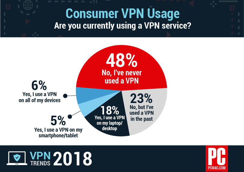 why axis data chart vpn usage pcmag survey